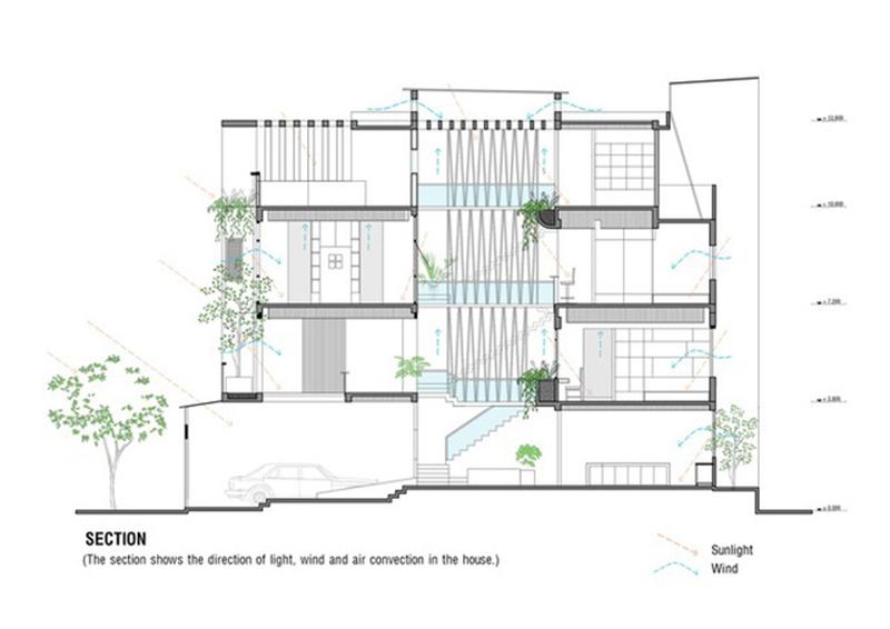 Thiết kế thi công nhà phố trọn gói